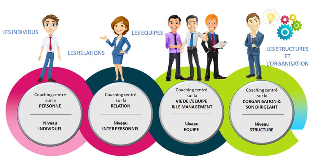 creaval axe de travail coaching